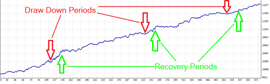 Draw Down Recovery Chart