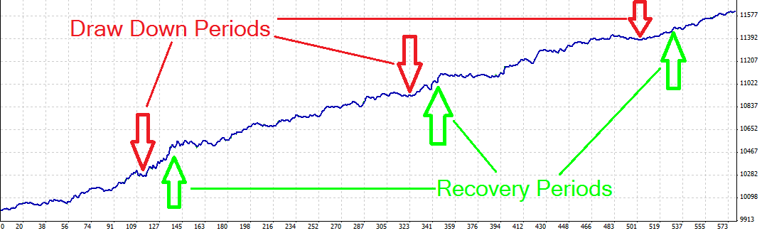 Recovery zone forex