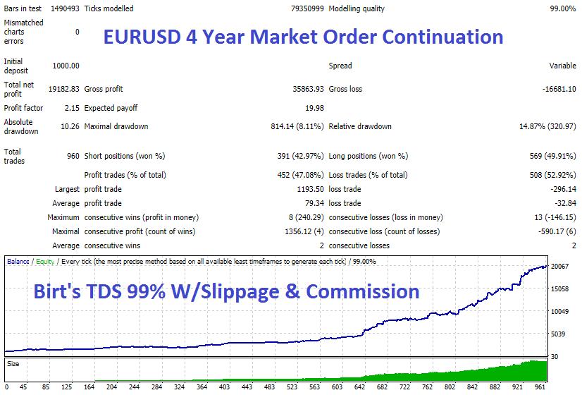 EURUSD 4 Year Market Cont