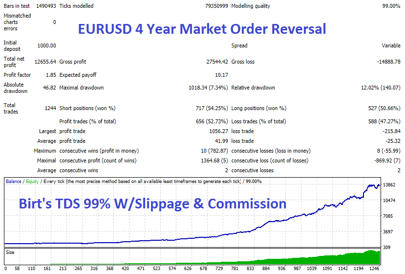 EURUSD 4 Year Market Rev