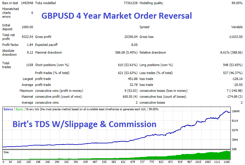 GBPUSD 4 Year Market Rev