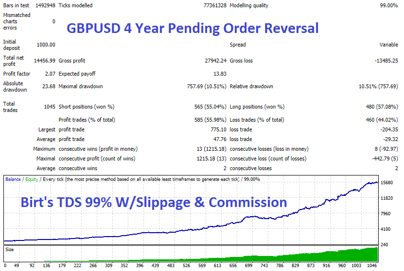 GBPUSD 4 Year Pend Rev