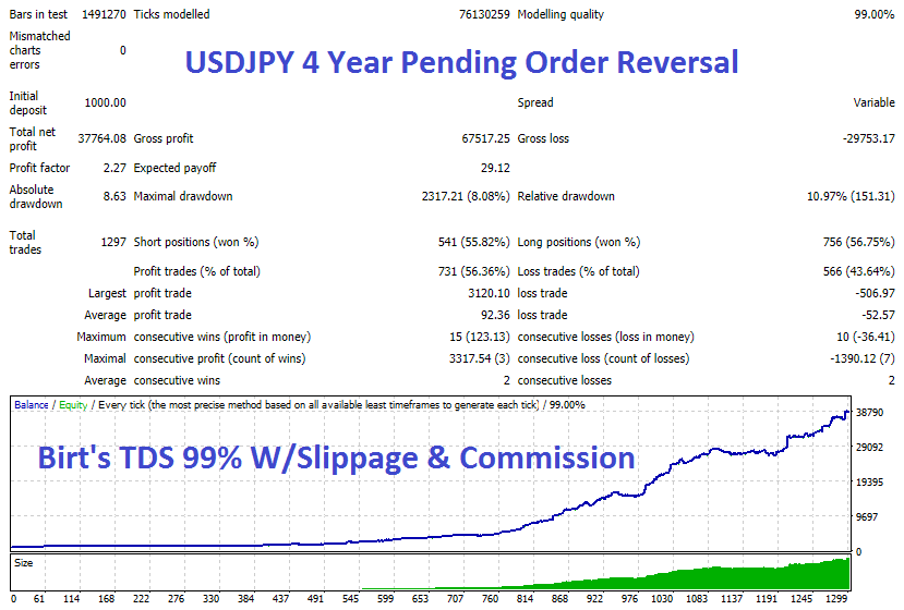 USDJPY 4 Year Pend Rev